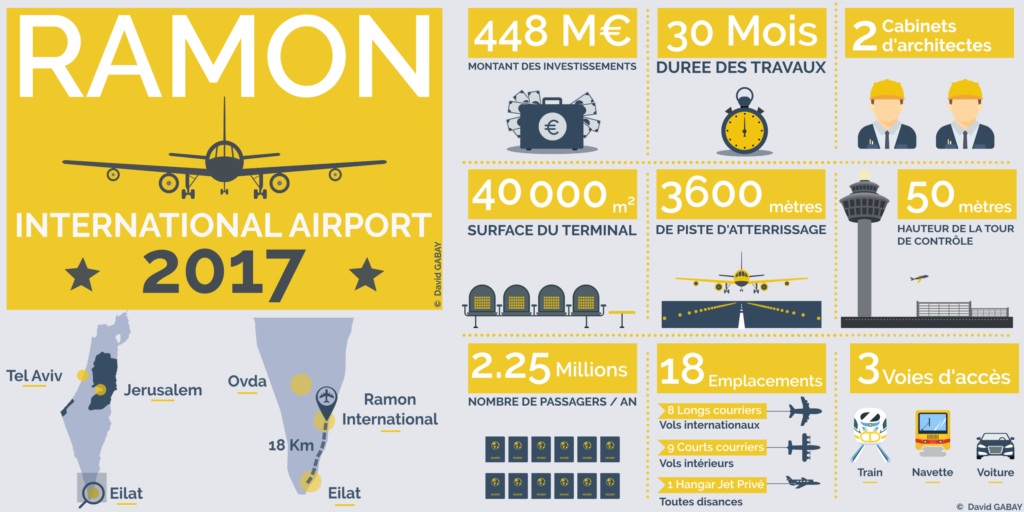 Eilat Actualité et News Aeroport Ramon International Infographie Chart